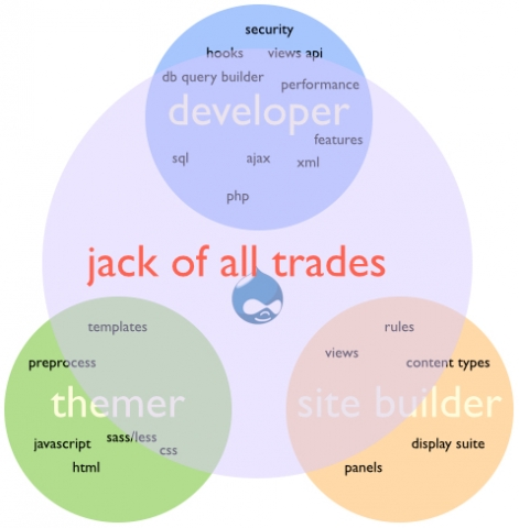 A Drupal developer who is a jack of all trades